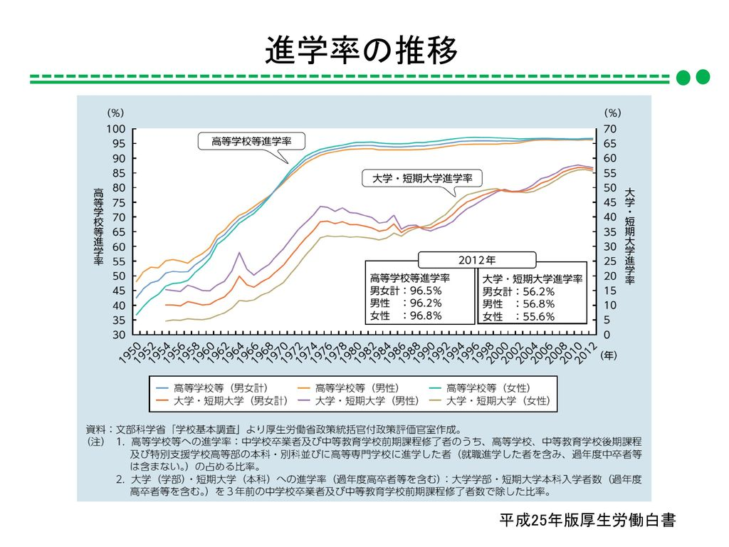 進学率の推移 平成25年版厚生労働白書