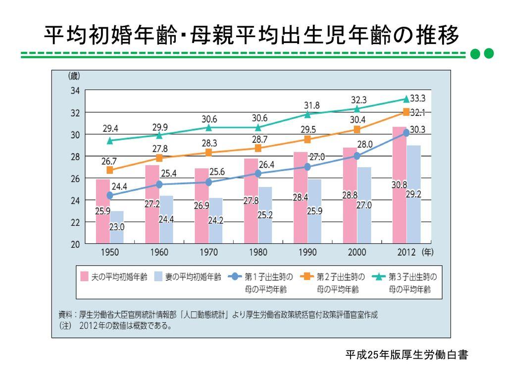 平均初婚年齢・母親平均出生児年齢の推移 平成25年版厚生労働白書
