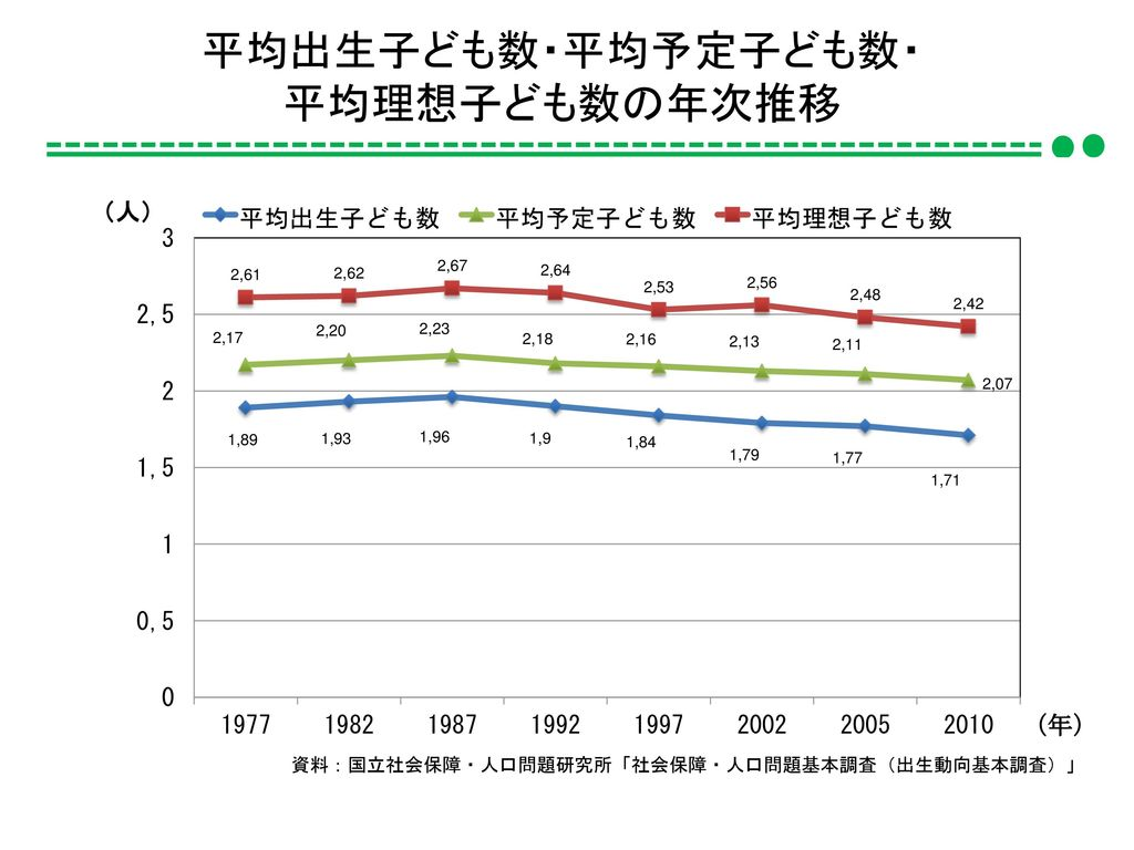 平均出生子ども数・平均予定子ども数・ 平均理想子ども数の年次推移