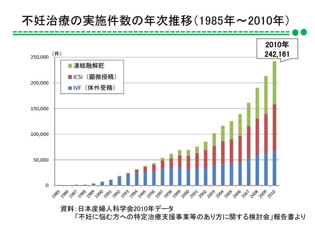 不妊治療の実施件数の年次推移(1985年~2010年) 2010年 242,161 資料:日本産婦人科学会2010年データ