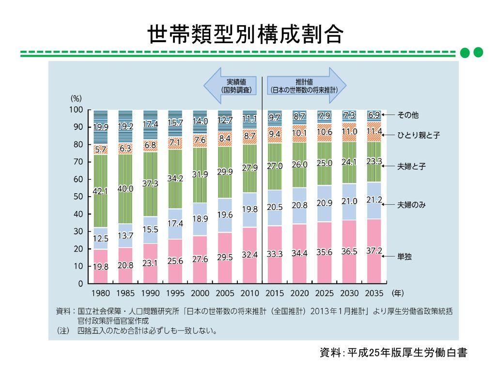 世帯類型別構成割合 資料:平成25年版厚生労働白書