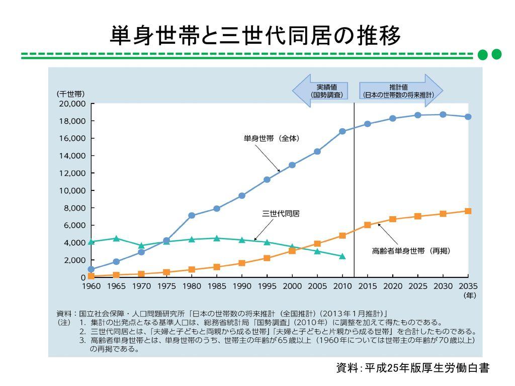 単身世帯と三世代同居の推移 資料:平成25年版厚生労働白書