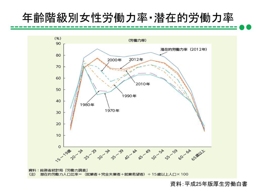 年齢階級別女性労働力率・潜在的労働力率 資料:平成25年版厚生労働白書