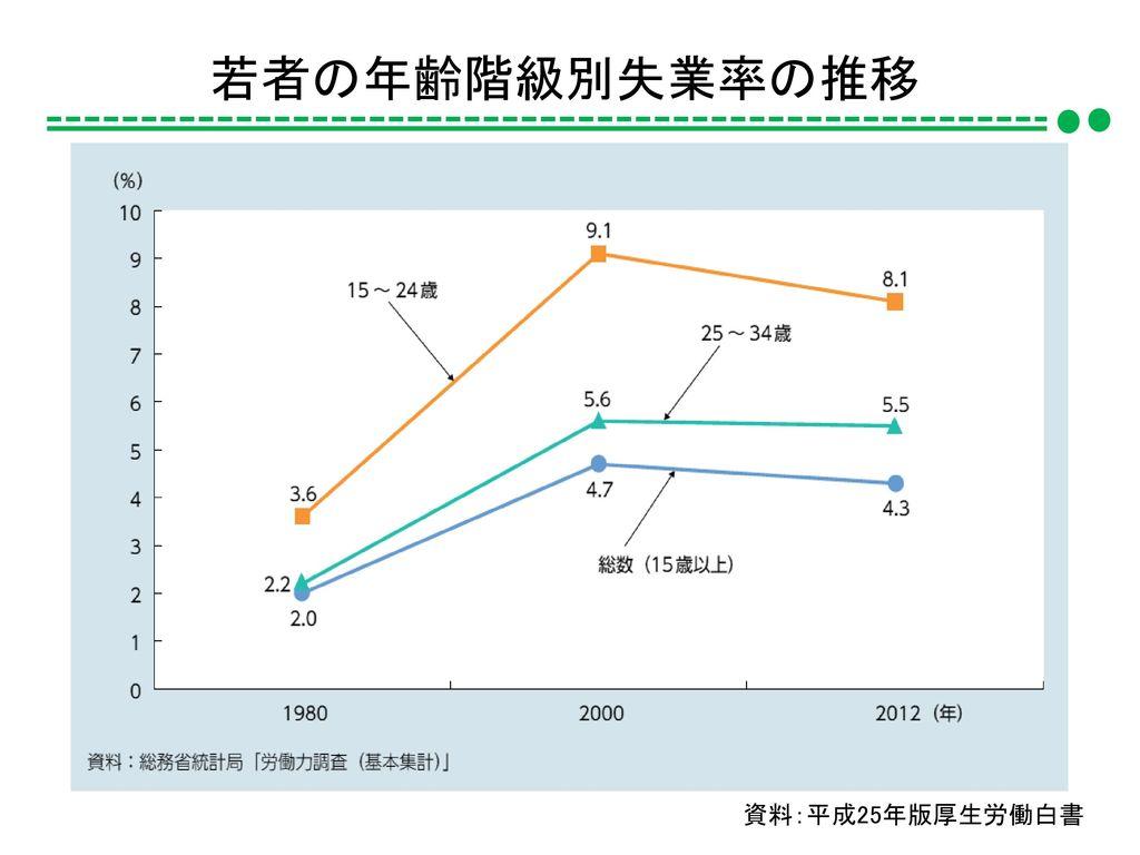 若者の年齢階級別失業率の推移 資料:平成25年版厚生労働白書