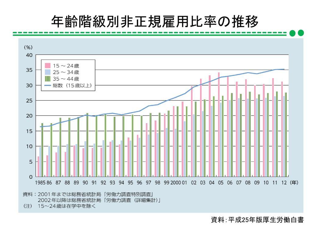 年齢階級別非正規雇用比率の推移 資料:平成25年版厚生労働白書