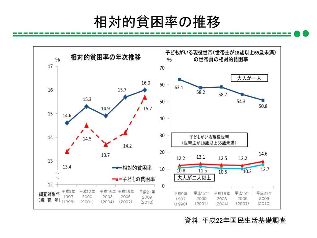 相対的貧困率の推移 資料:平成22年国民生活基礎調査