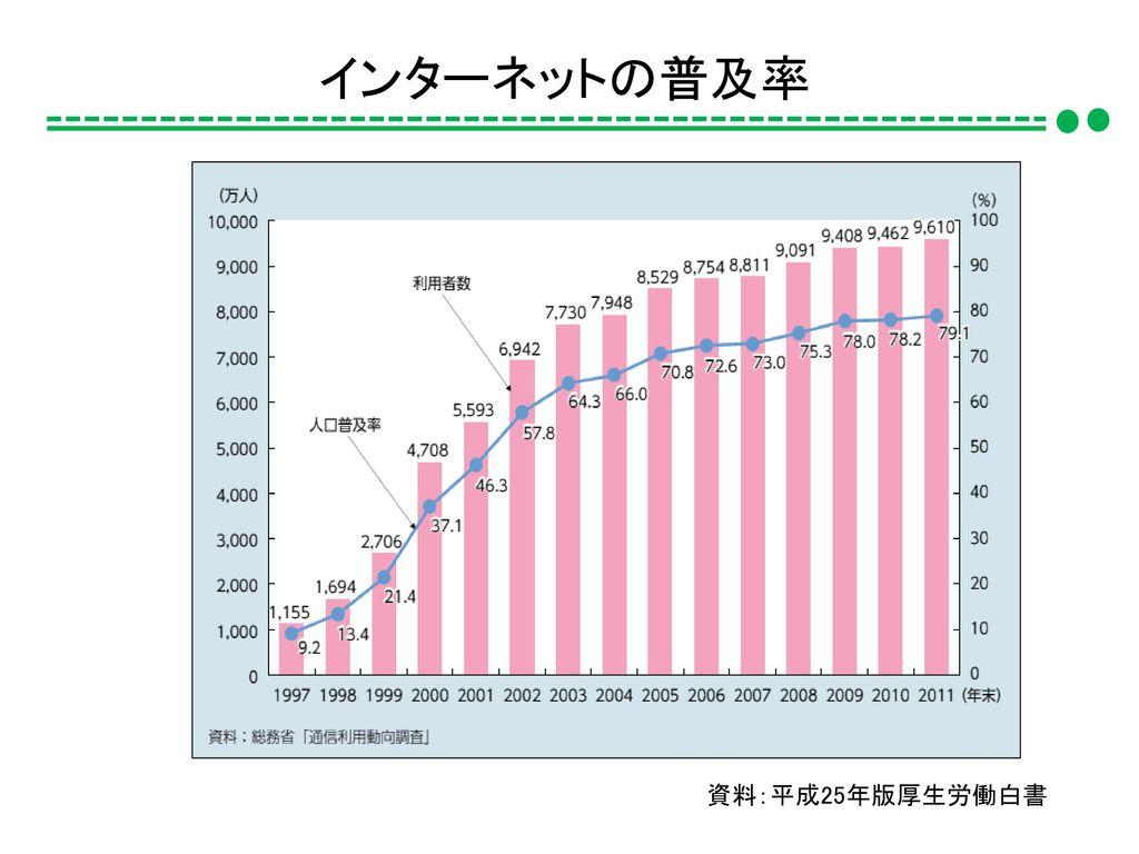 インターネットの普及率 資料:平成25年版厚生労働白書