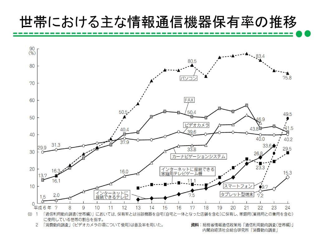 世帯における主な情報通信機器保有率の推移