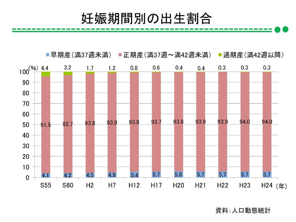 妊娠期間別の出生割合 資料:人口動態統計