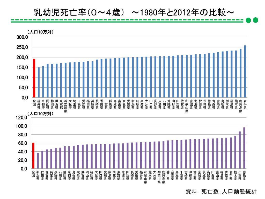 乳幼児死亡率(0~4歳) ~1980年と2012年の比較~ 資料 死亡数:人口動態統計