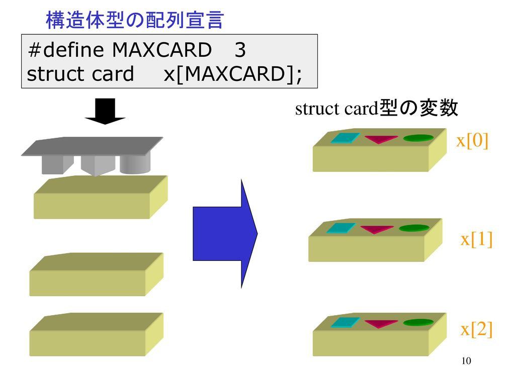 構造体型の配列宣言 #define MAXCARD 3 struct card x[MAXCARD]; struct card型の変数 x[0] x[1] x[2]
