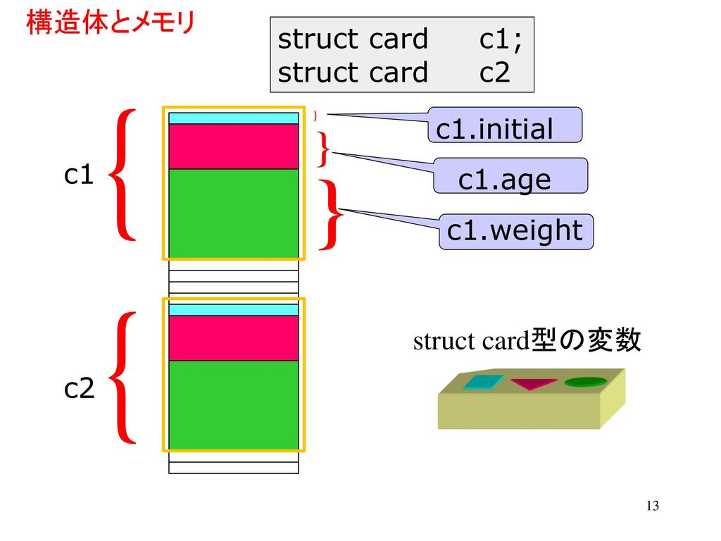 構造体とメモリ struct card c1; struct card c2 c1.initial c1 c1.age c1.weight struct card型の変数 c2