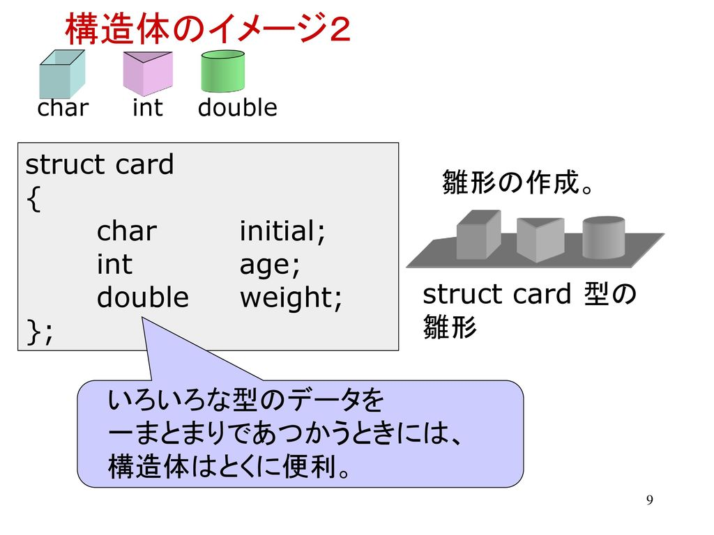構造体のイメージ2 struct card { 雛形の作成。 char initial; int age; double weight;