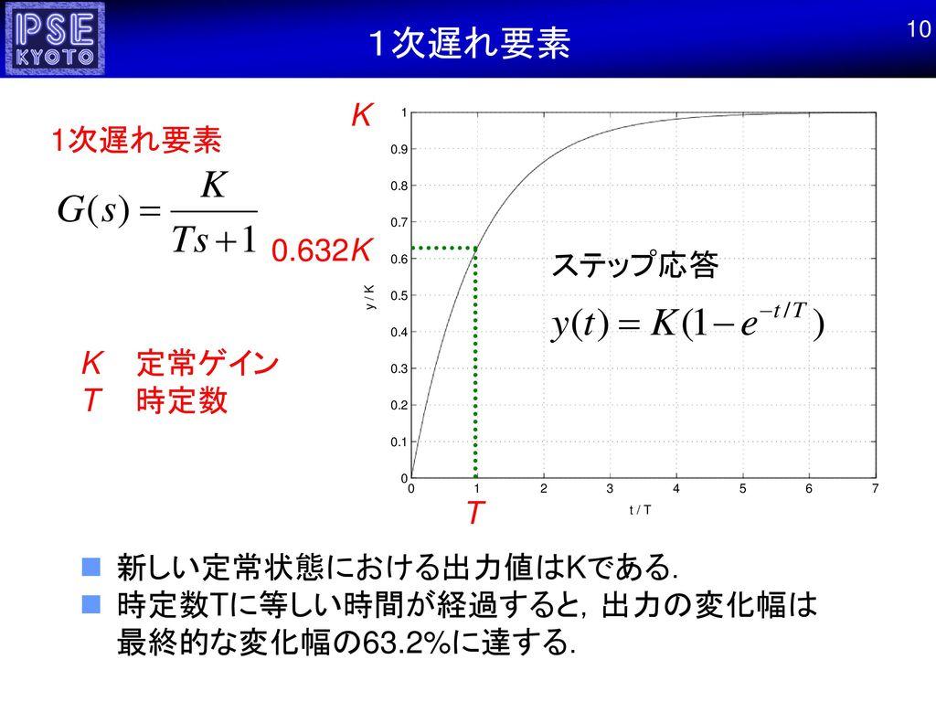 1次遅れ要素 K 1次遅れ要素 0.632K ステップ応答 K 定常ゲイン T 時定数 T 新しい定常状態における出力値はKである.