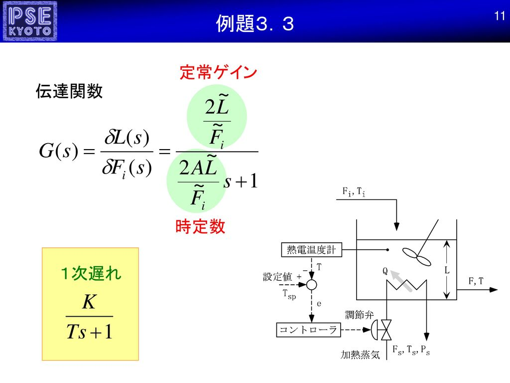 例題3.3 11 定常ゲイン 伝達関数 時定数 1次遅れ
