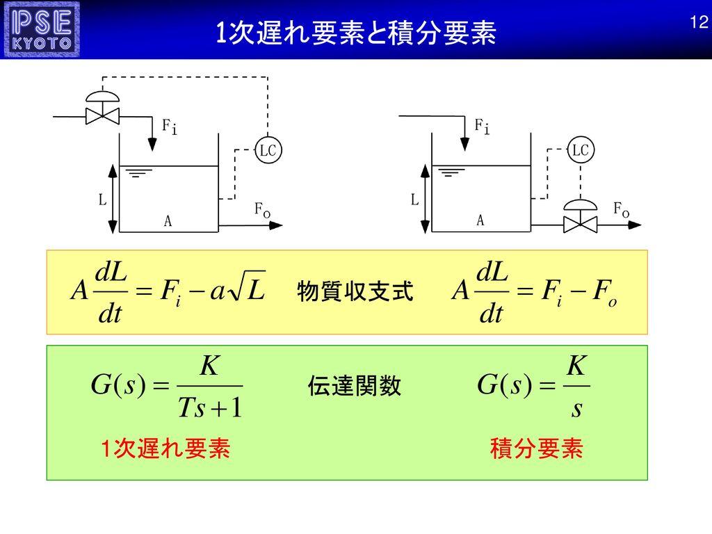 1次遅れ要素と積分要素 12 物質収支式 伝達関数 1次遅れ要素 積分要素