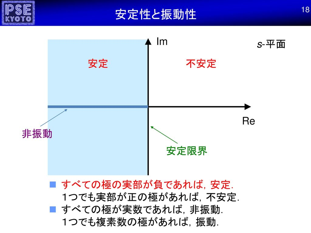 安定性と振動性 Im s-平面 安定 不安定 Re 非振動 安定限界
