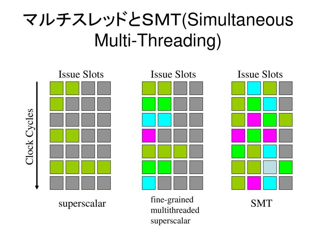 マルチスレッドとSMT(Simultaneous Multi-Threading)