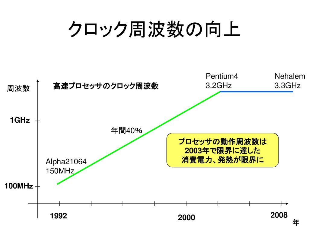 プロセッサの動作周波数は2003年で限界に達した