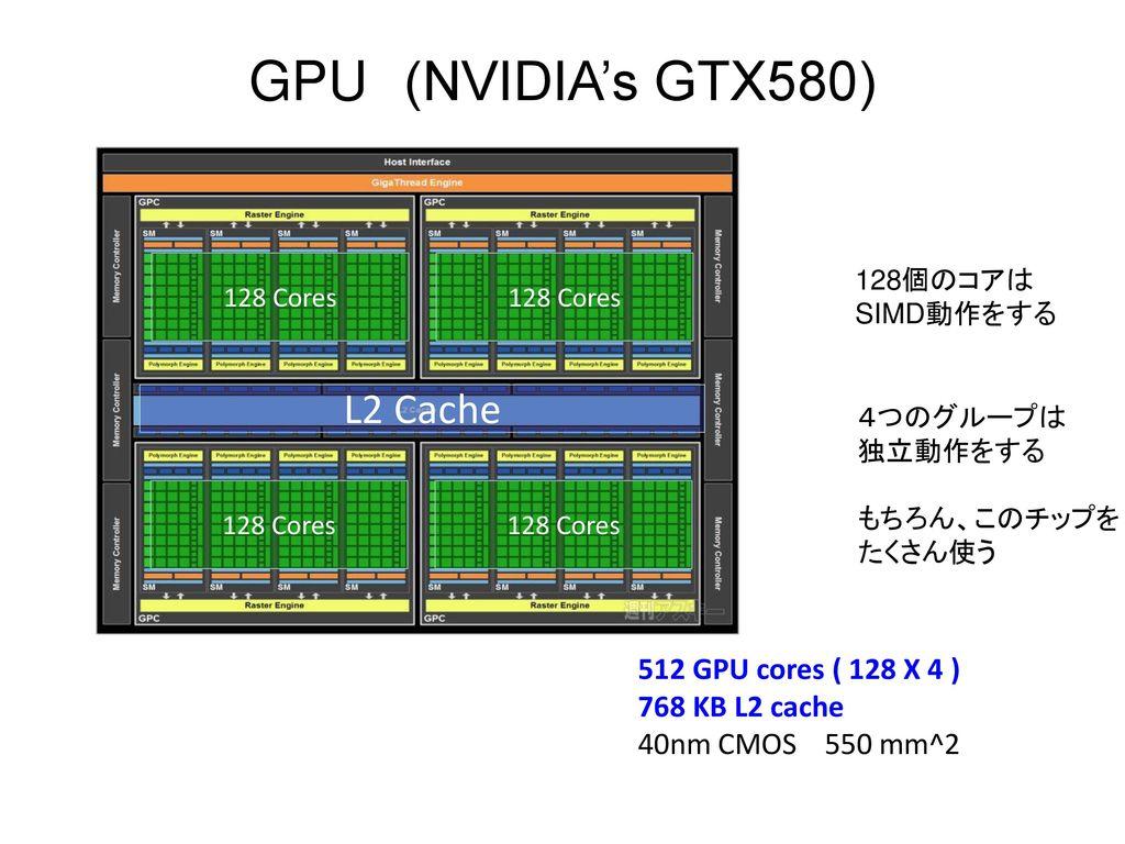 GPU (NVIDIA's GTX580) L2 Cache 512 GPU cores ( 128 X 4 )