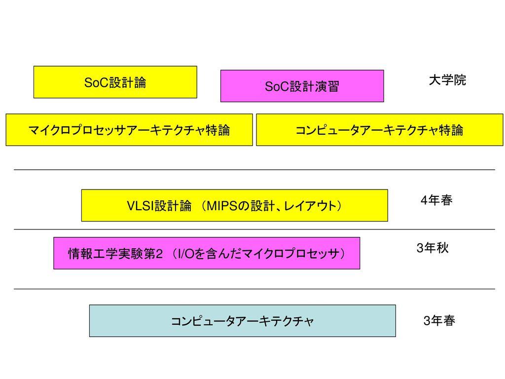 VLSI設計論 (MIPSの設計、レイアウト) 4年春