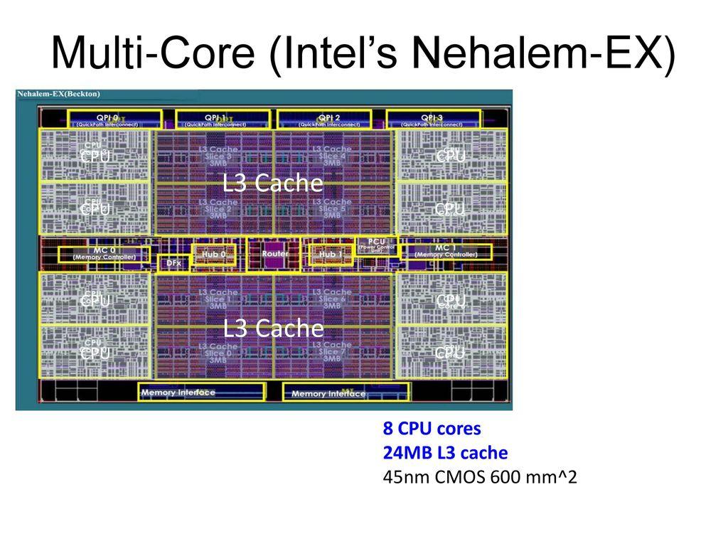 Multi-Core (Intel's Nehalem-EX)