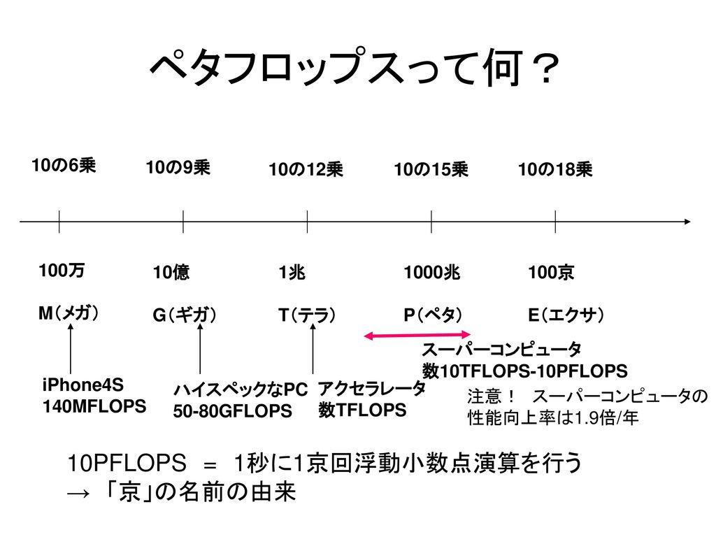 ペタフロップスって何? 10PFLOPS = 1秒に1京回浮動小数点演算を行う → 「京」の名前の由来 10の6乗 10の9乗 10の12乗