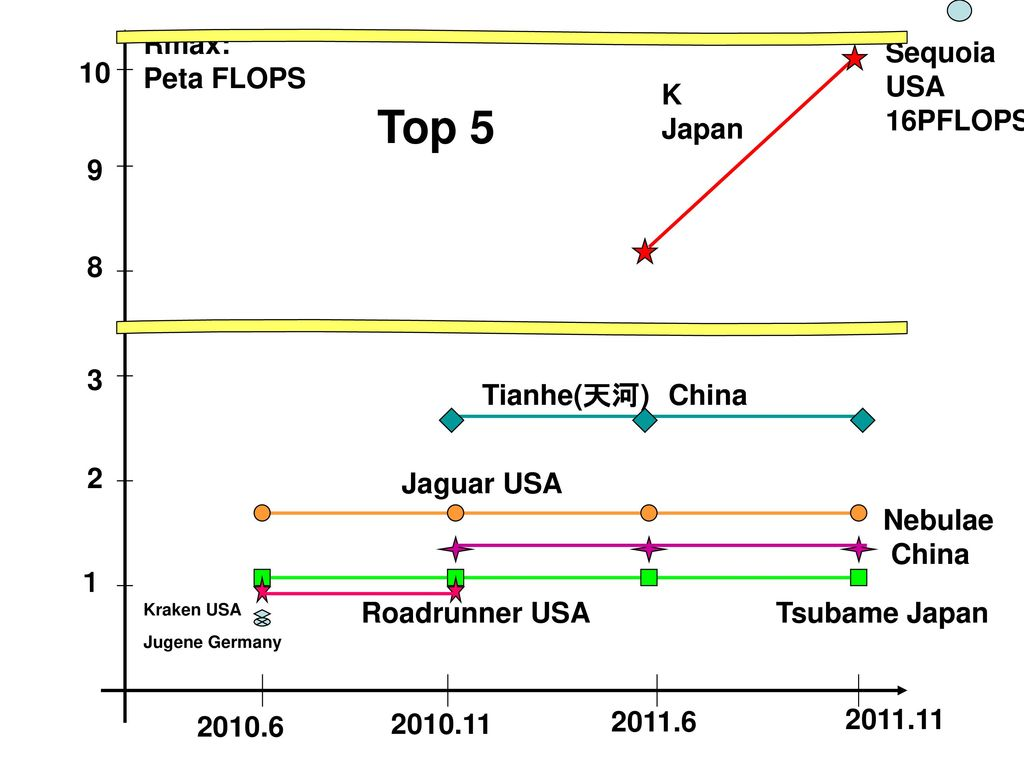 Top 5 Rmax: Peta FLOPS Sequoia USA 16PFLOPS 10 K Japan 9 8 3