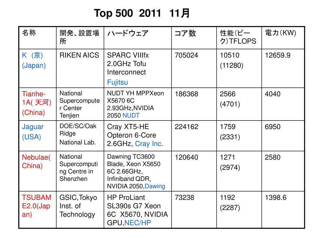 Top 500 2011 11月 ハードウェア コア数 名称 開発、設置場所 性能(ピーク)TFLOPS 電力(KW) K (京)