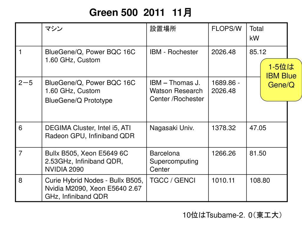 Green 500 2011 11月 1-5位はIBM Blue Gene/Q 10位はTsubame-2.0(東工大) マシン 設置場所
