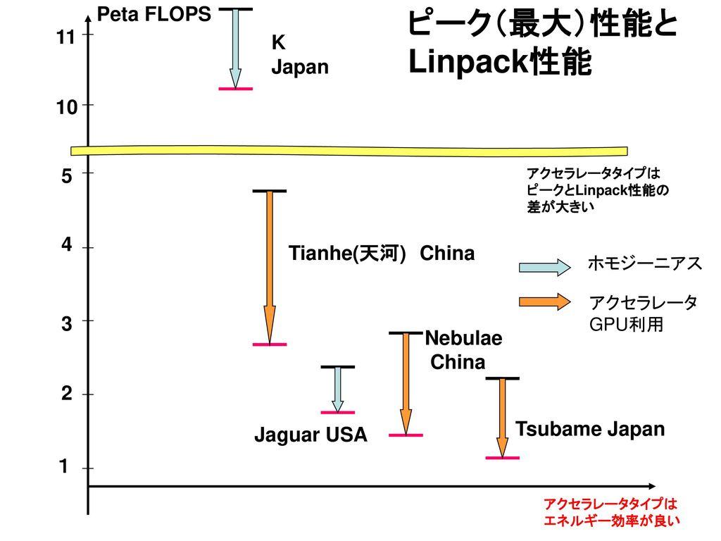ピーク(最大)性能と Linpack性能 Peta FLOPS 11 K Japan 10 5 4 Tianhe(天河) China 3