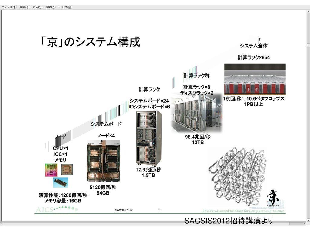 スーパーコンピュータ「京」 L2 C Core Core Tofu Interconnect 6-D Torus/Mesh Core
