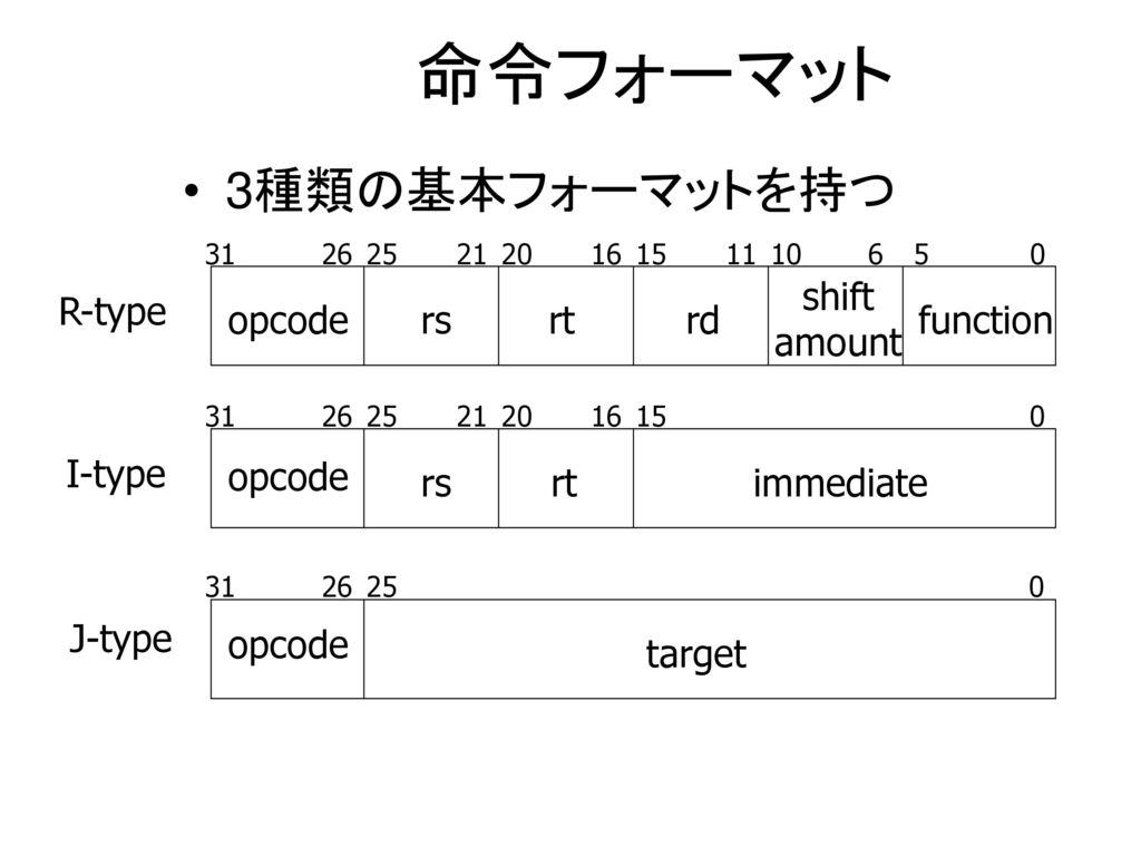 命令フォーマット 3種類の基本フォーマットを持つ R-type I-type J-type opcode rs rt rd shift