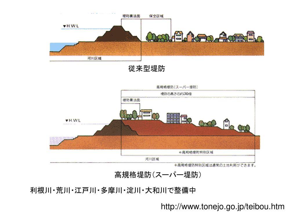 http://www.tonejo.go.jp/teibou.htm 従来型堤防 高規格堤防(スーパー堤防)