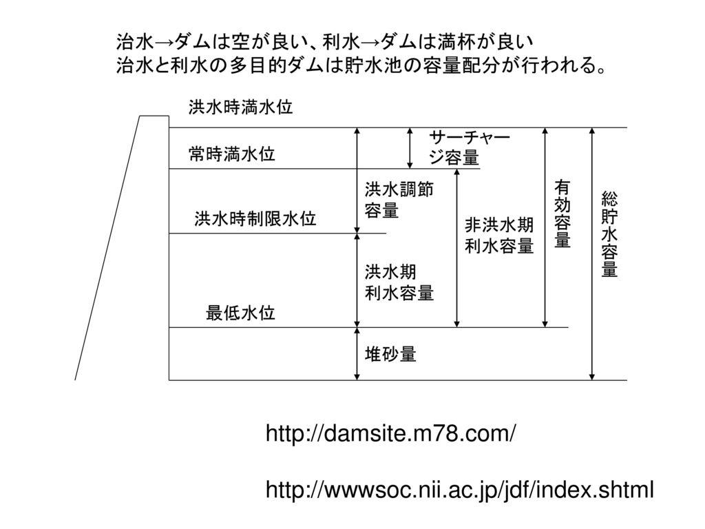 http://damsite.m78.com/ http://wwwsoc.nii.ac.jp/jdf/index.shtml