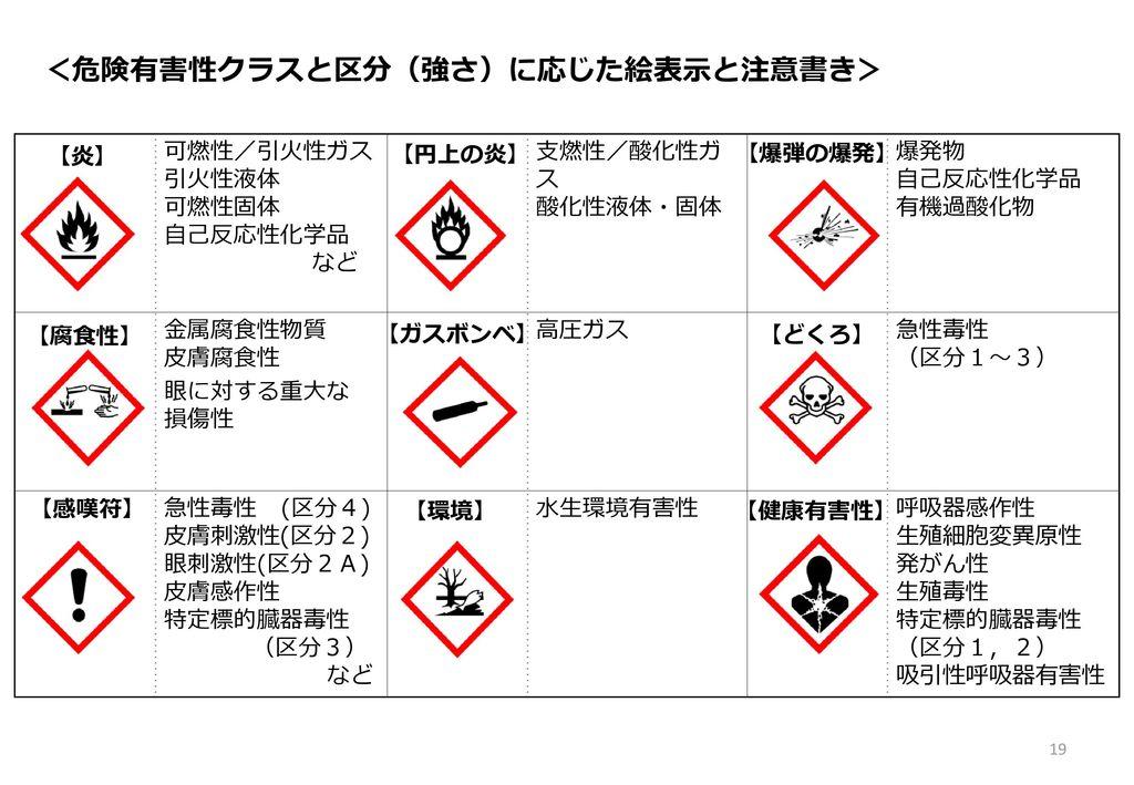 <危険有害性クラスと区分(強さ)に応じた絵表示と注意書き>