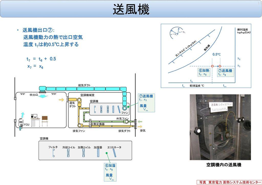 送風機 ・ 送風機出口⑦: 送風機動力の熱で出口空気 温度 t7は約0.5℃上昇する t7 = t6 + 0.5 x7 = x6