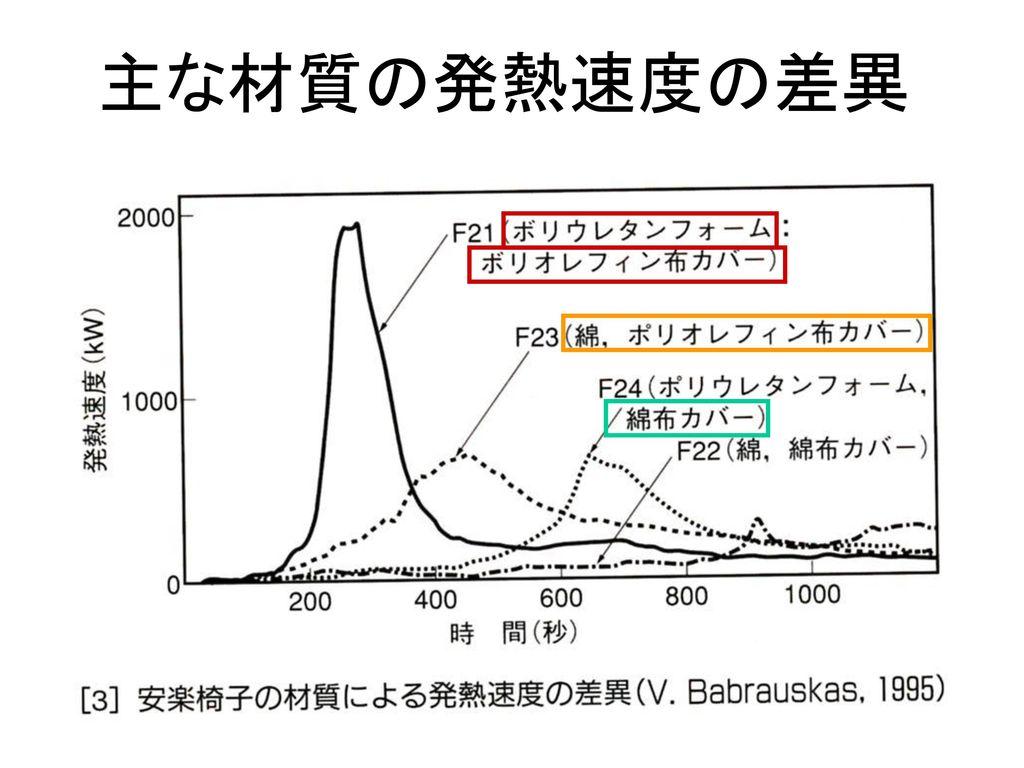 主な材質の発熱速度の差異