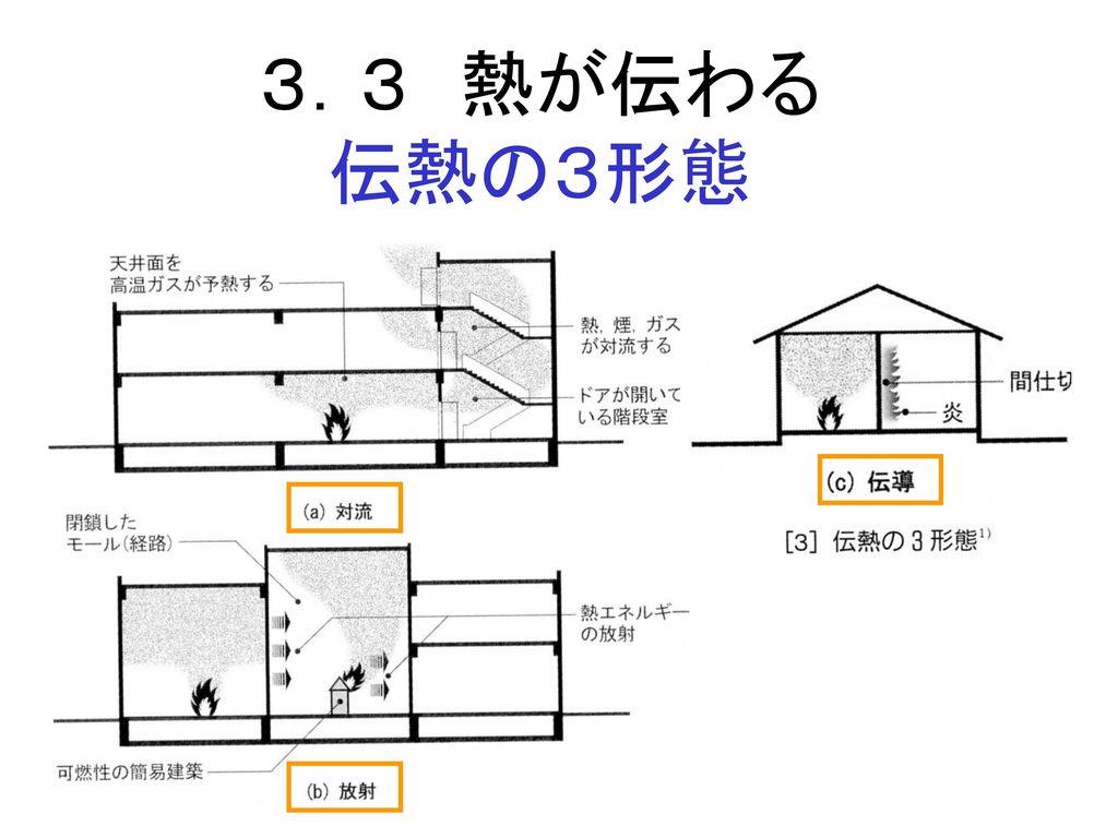 3.3 熱が伝わる 伝熱の3形態