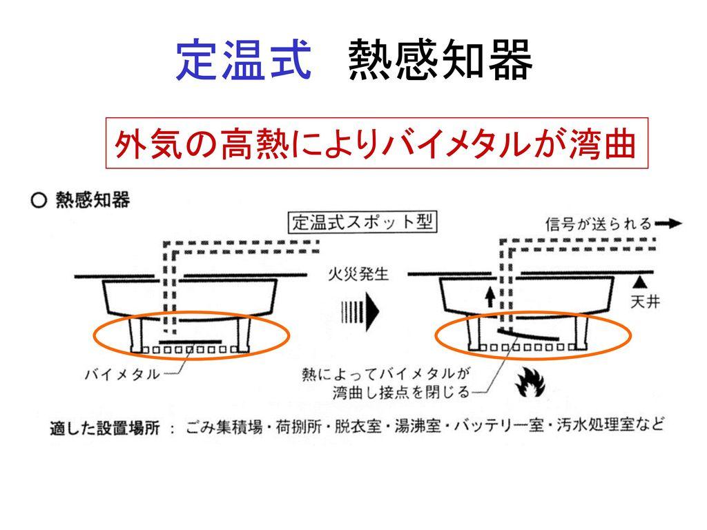 定温式 熱感知器 外気の高熱によりバイメタルが湾曲