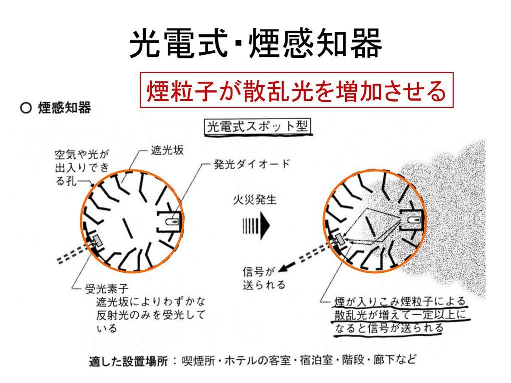 光電式・煙感知器 煙粒子が散乱光を増加させる