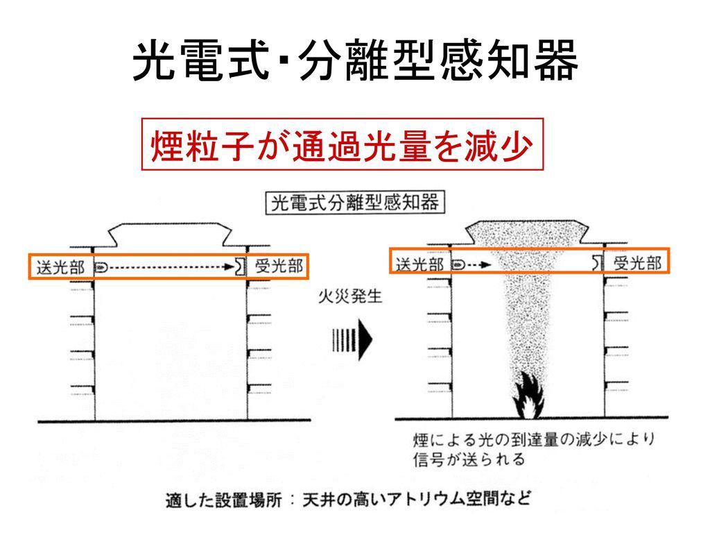 光電式・分離型感知器 煙粒子が通過光量を減少