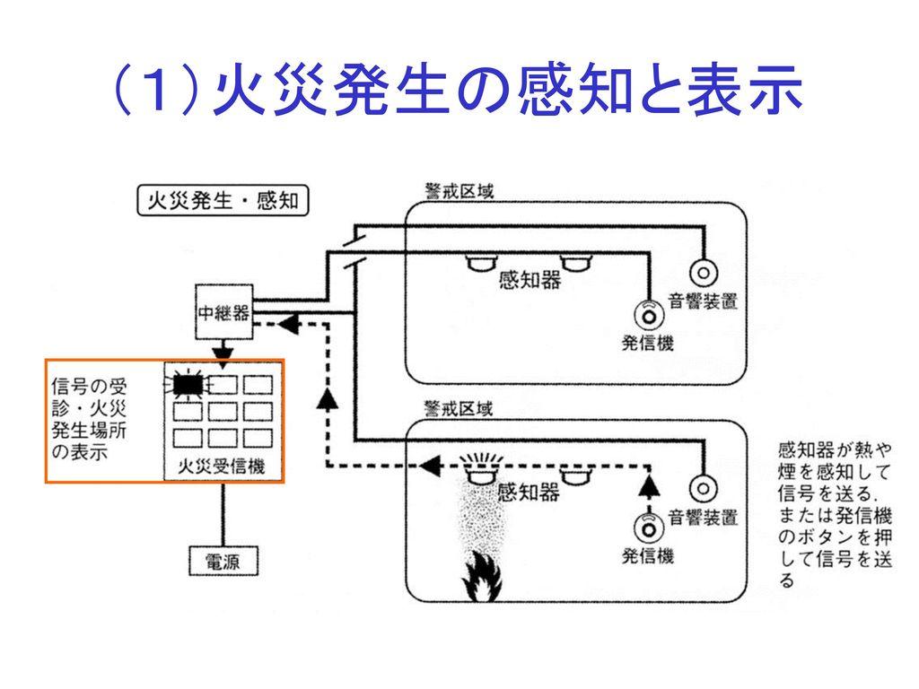 (1)火災発生の感知と表示
