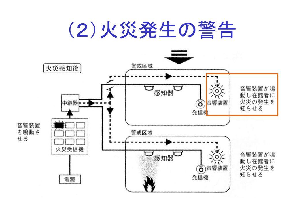 (2)火災発生の警告