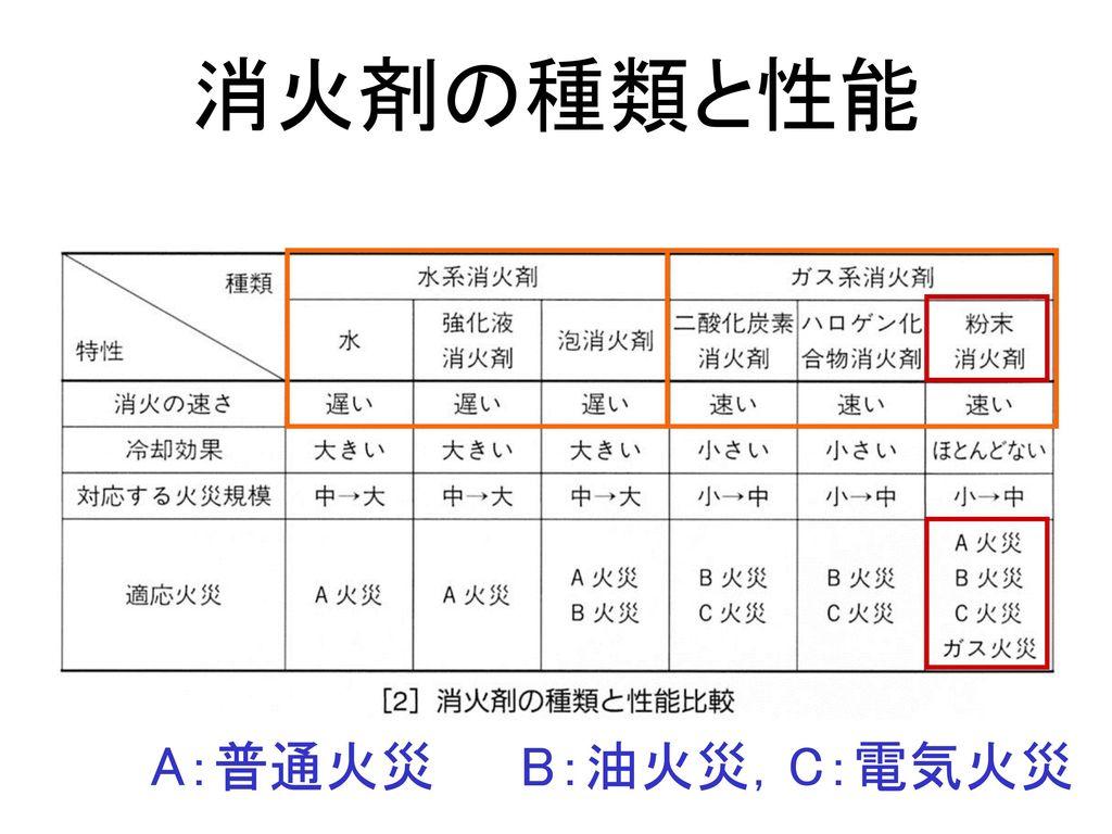 消火剤の種類と性能 A:普通火災 B:油火災,C:電気火災