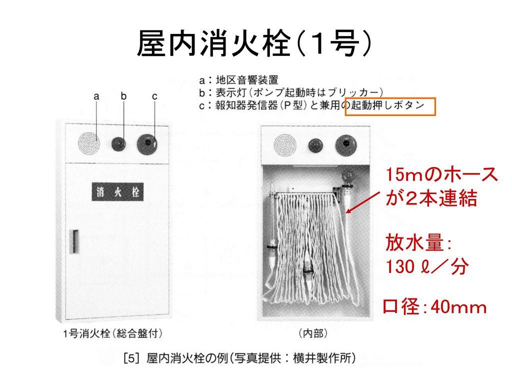 屋内消火栓(1号) 15mのホース が2本連結 放水量: 130 ℓ/分 口径:40mm