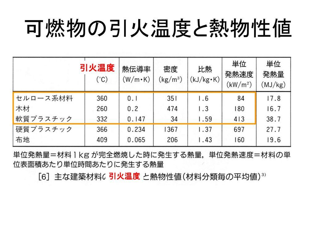 可燃物の引火温度と熱物性値 引火温度 引火温度