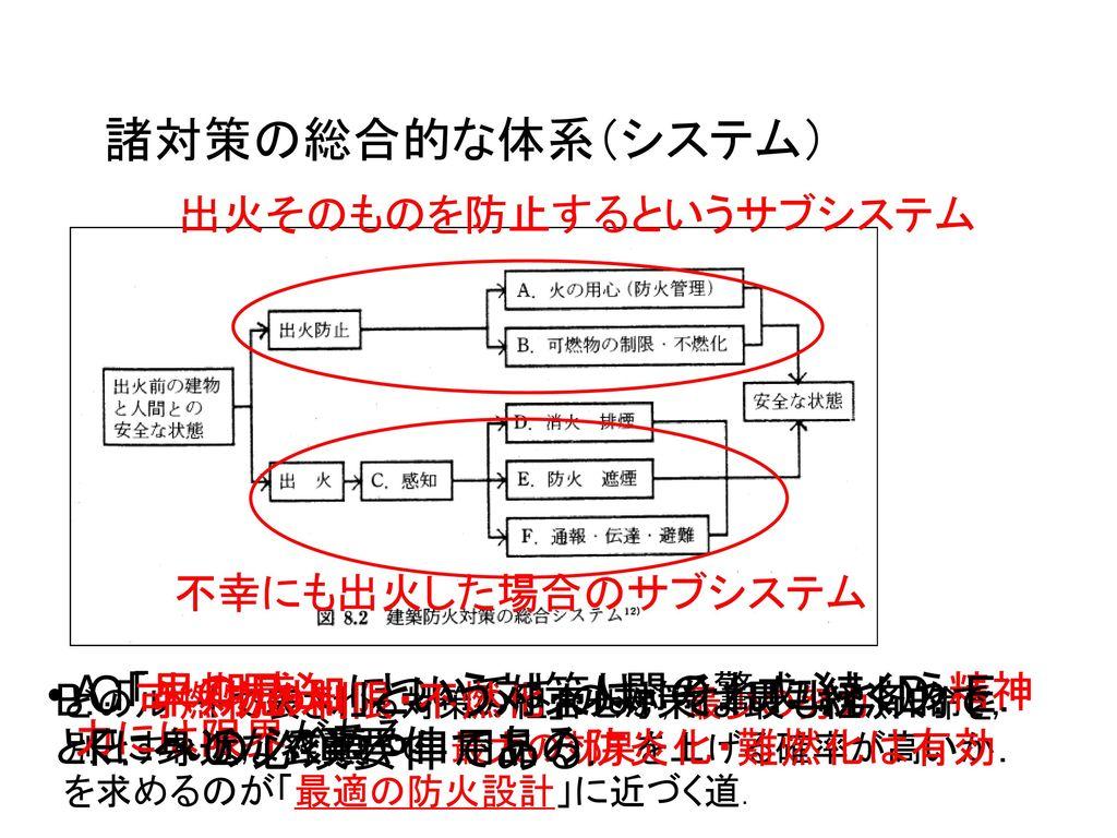 C「早期感知」という対策は,それに続くD.E.F.への必須要件である.