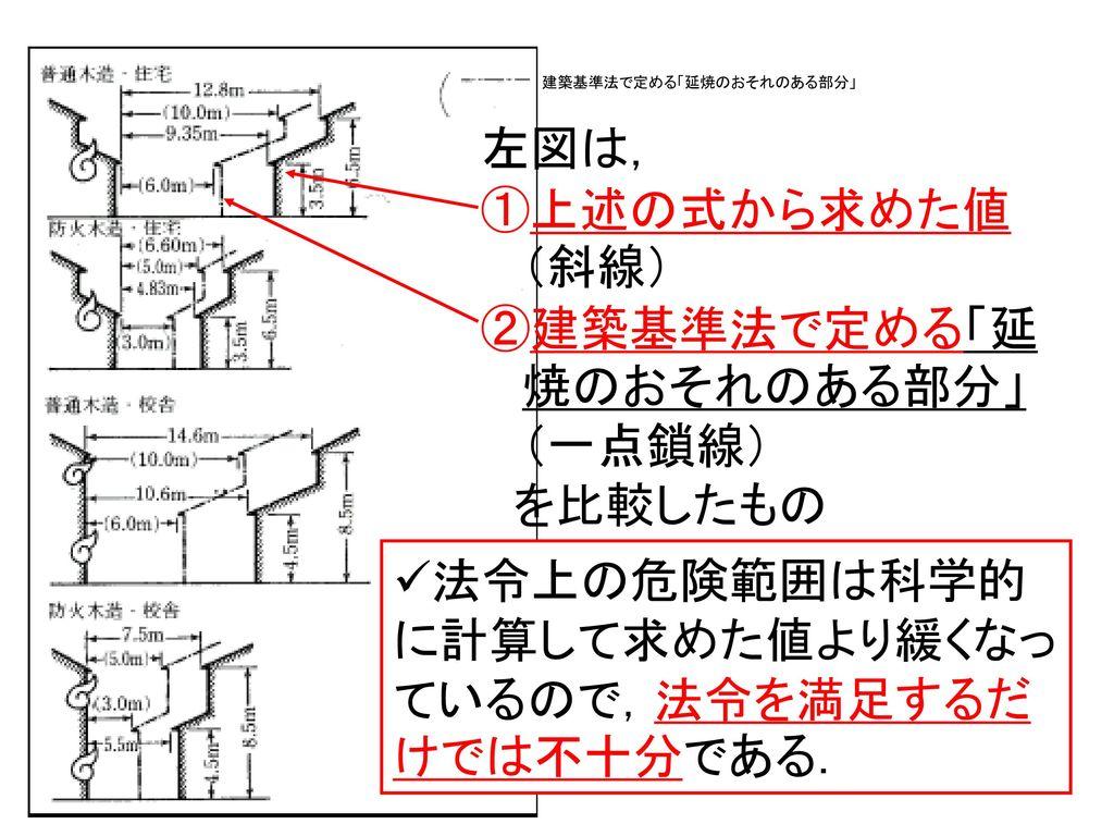 建築基準法で定める「延焼のおそれのある部分」 (一点鎖線)