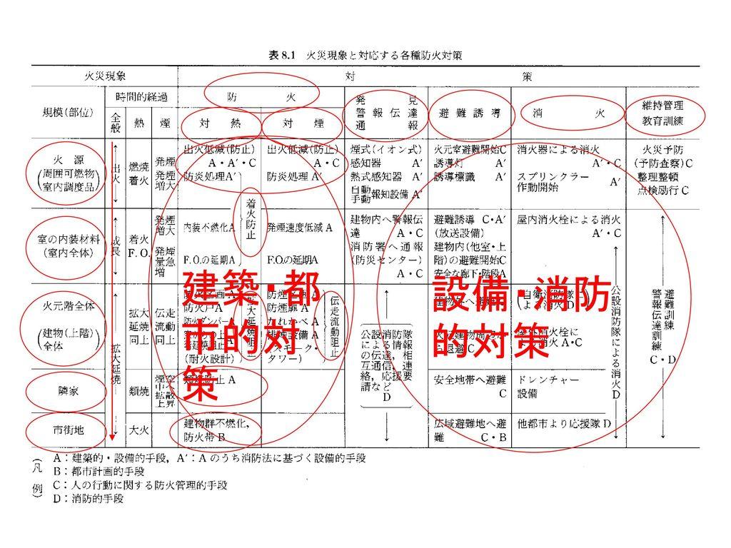建築・都市的対策 設備・消防的対策